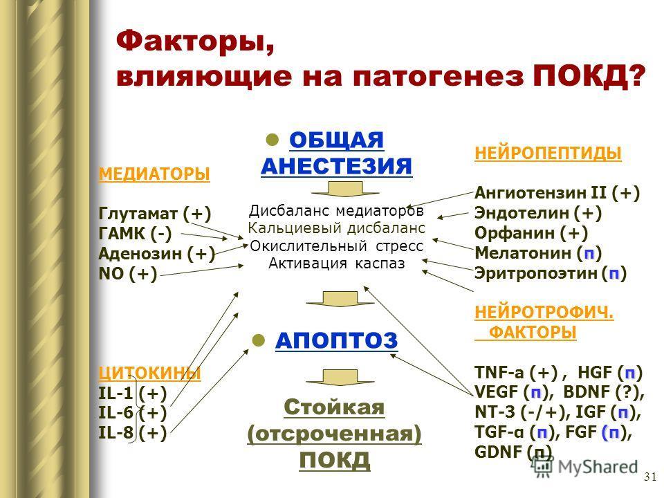 31 Факторы, влияющие на патогенез ПОКД? ОБЩАЯ АНЕСТЕЗИЯ Дисбаланс медиаторов Кальциевый дисбаланс Окислительный стресс Активация каспаз АПОПТОЗ МЕДИАТОРЫ Глутамат (+) ГАМК (-) Аденозин (+) NO (+) ЦИТОКИНЫ IL-1 (+) IL-6 (+) IL-8 (+) НЕЙРОПЕПТИДЫ Ангио