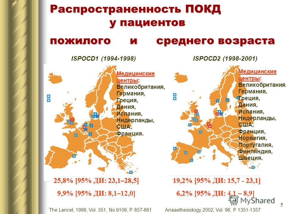 5 Распространенность ПОКД у пациентов пожилого и среднего возраста ISPOCD1 (1994-1998) 25,8% [95% ДИ: 23,1–28,5] 9,9%95% ДИ: 9,9% [95% ДИ: 8,1–12,0] ISPOCD2 (1998-2001) Медицинские центры: Великобритания, Германия, Греция, Дания, Испания, Нидерланды,