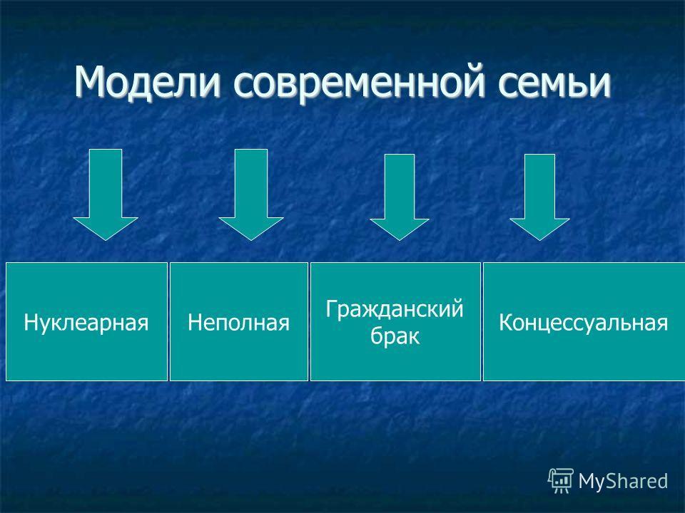 Модели современной семьи НуклеарнаяНеполная Гражданский брак Концессуальная