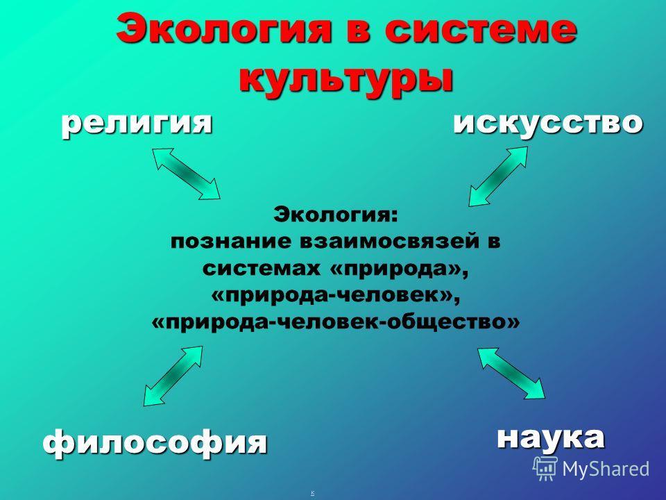 > Экология: познание взаимосвязей в системах «природа», «природа-человек», «природа-человек-общество» религияискусство философия наука Экология в системе культуры