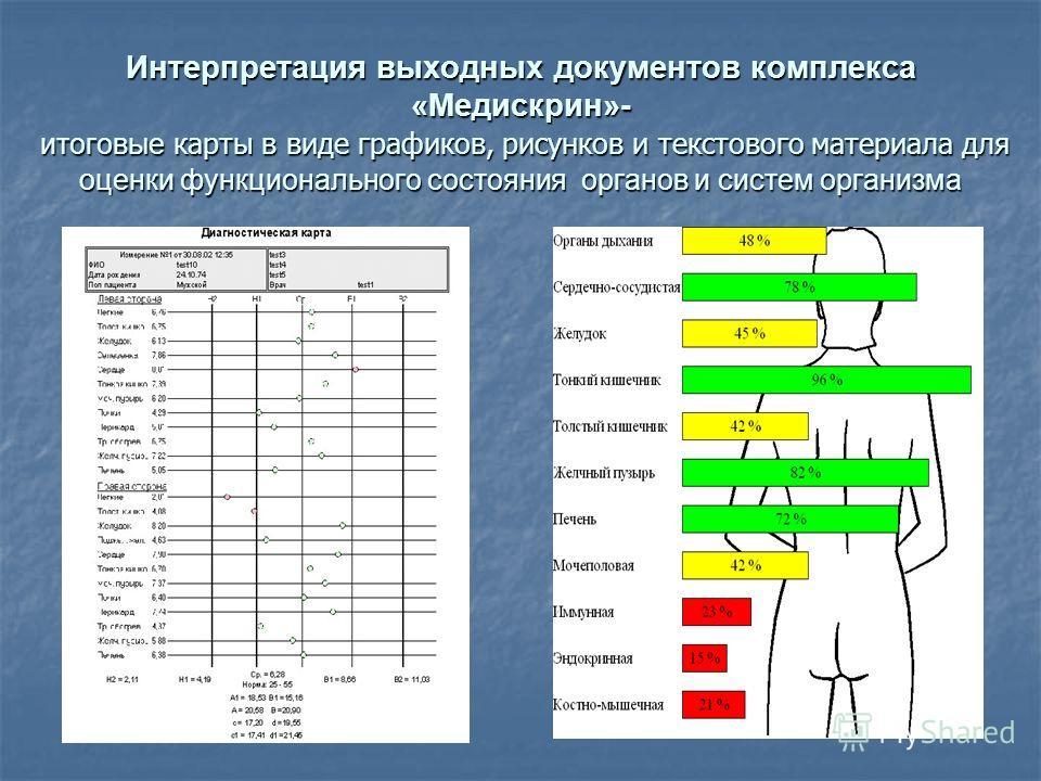 Интерпретация выходных документов комплекса «Медискрин»- итоговые карты в виде графиков, рисунков и текстового материала для о ценки функционального состояния органов и систем организма