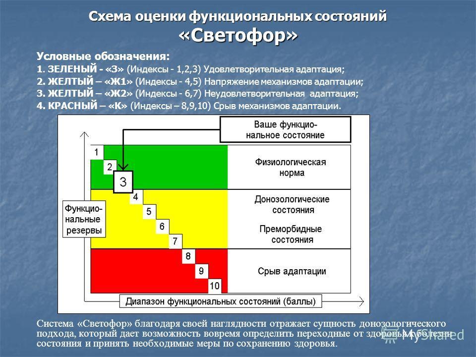 Схема оценки функциональных состояний «Светофор» Условные обозначения: 1. ЗЕЛЕНЫЙ - «З» (Индексы - 1,2,3) Удовлетворительная адаптация; 2. ЖЕЛТЫЙ – «Ж1» (Индексы - 4,5) Напряжение механизмов адаптации; 3. ЖЕЛТЫЙ – «Ж2» (Индексы - 6,7) Неудовлетворите