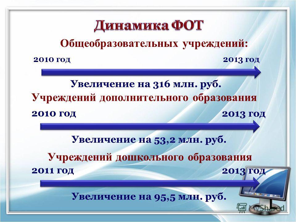 2010 год2013 год Общеобразовательных учреждений: 2010 год 2013 год Увеличение на 53,2 млн. руб. Учреждений дополнительного образования Увеличение на 316 млн. руб. Учреждений дошкольного образования 2011 год 2013 год Увеличение на 95,5 млн. руб.