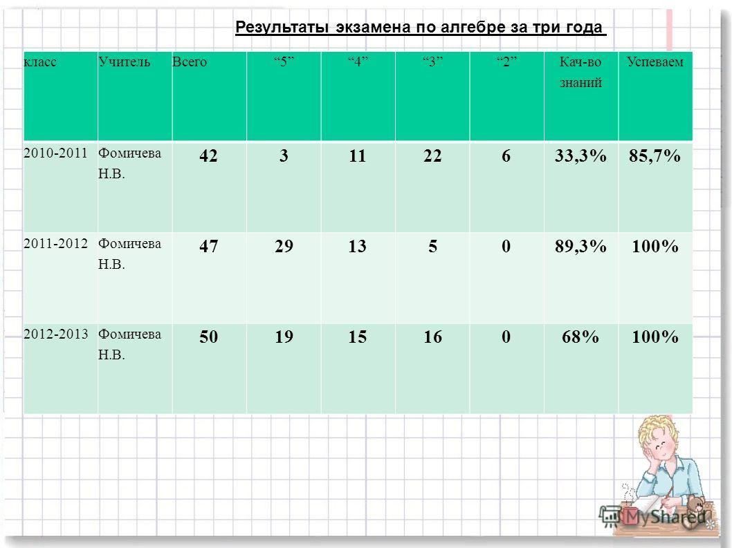 Результаты экзамена по алгебре за три года классУчительВсего5432 Кач-во знаний Успеваем 2010-2011 Фомичева Н.В. 4231122633,3%85,7% 2011-2012 Фомичева Н.В. 4729135089,3%100% 2012-2013Фомичева Н.В. 50191516068%100%