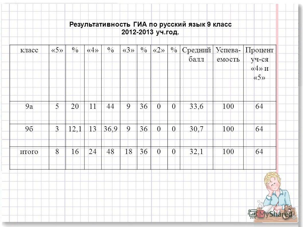 класс«5»%«4»%«3»%«2»%Средний балл Успева- емость Процент уч-ся «4» и «5» 9а52011449360033,610064 9б312,11336,99360030,710064 итого816244818360032,110064 Результативность ГИА по русский язык 9 класс 2012-2013 уч.год.