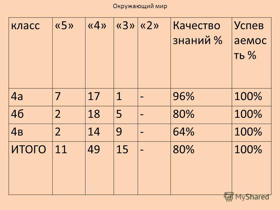 класс«5»«4»«3»«2»Качество знаний % Успев аемос ть % 4а7171-96%100% 4б2185-80%100% 4в2149-64%100% ИТОГО114915-80%100% Окружающий мир