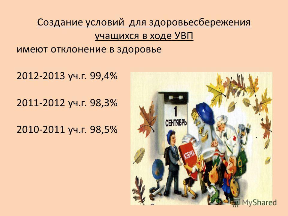 Создание условий для здоровьесбережения учащихся в ходе УВП имеют отклонение в здоровье 2012-2013 уч.г. 99,4% 2011-2012 уч.г. 98,3% 2010-2011 уч.г. 98,5%
