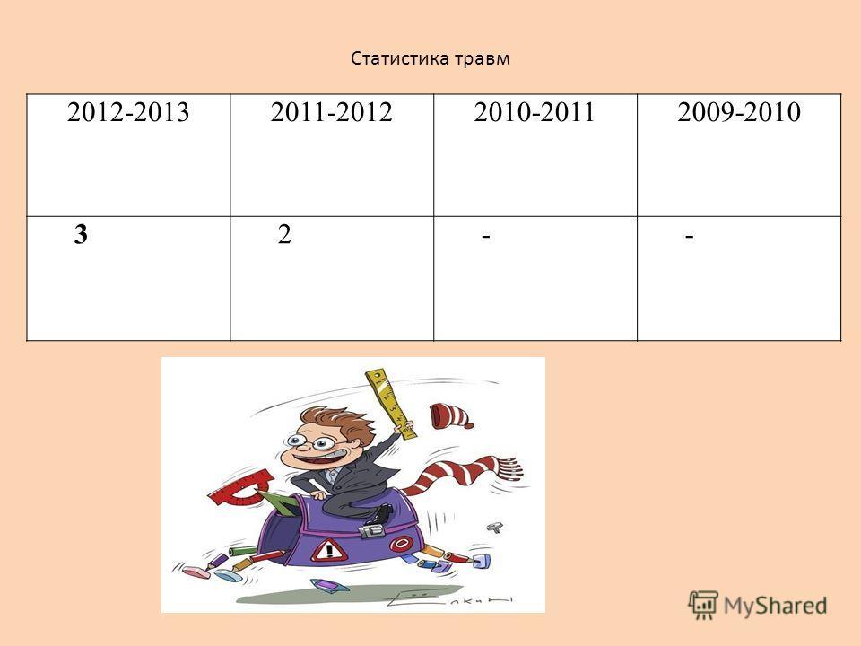 2012-20132011-20122010-20112009-2010 32-- Статистика травм