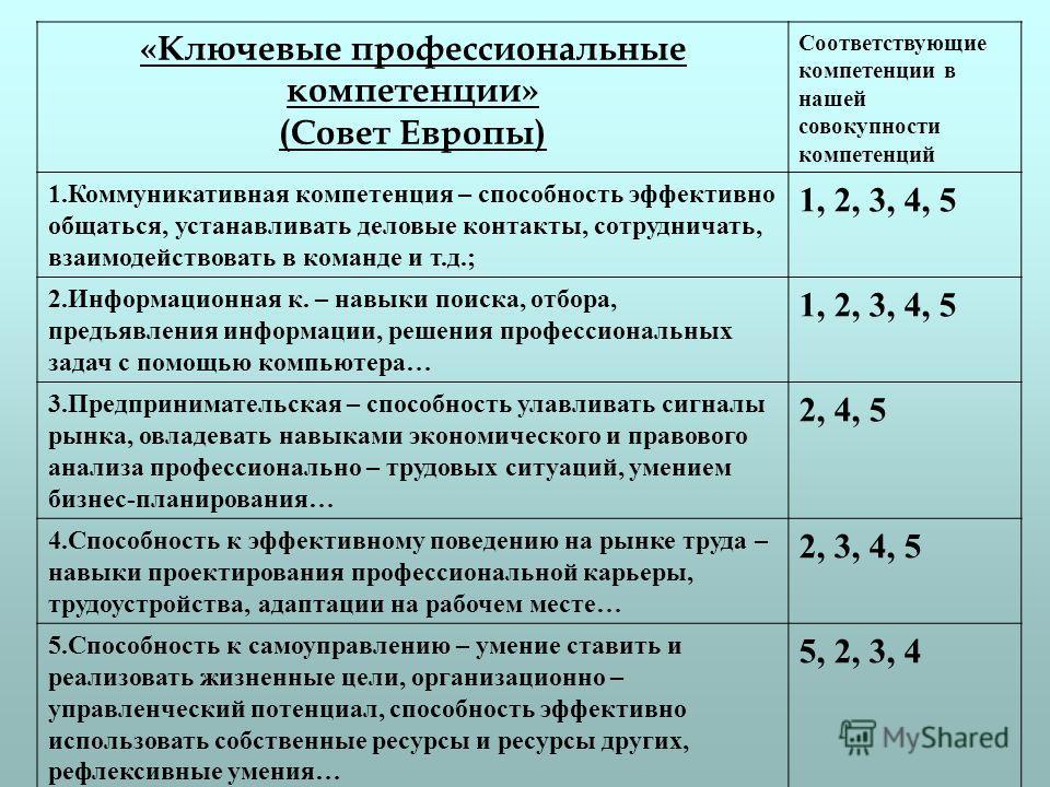 «Ключевые профессиональные компетенции» (Совет Европы) Соответствующие компетенции в нашей совокупности компетенций 1.Коммуникативная компетенция – способность эффективно общаться, устанавливать деловые контакты, сотрудничать, взаимодействовать в ком