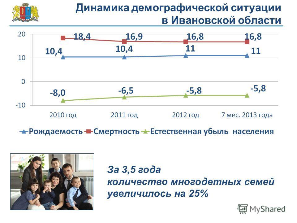 Динамика демографической ситуации в Ивановской области За 3,5 года количество многодетных семей увеличилось на 25%