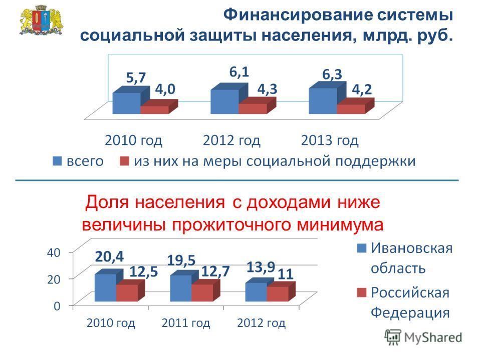 Финансирование системы социальной защиты населения, млрд. руб. Доля населения с доходами ниже величины прожиточного минимума
