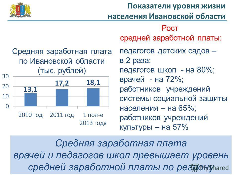 Показатели уровня жизни населения Ивановской области Средняя заработная плата по Ивановской области (тыс. рублей) Рост средней заработной платы: педагогов детских садов – в 2 раза; педагогов школ - на 80%; врачей - на 72%; работников учреждений систе