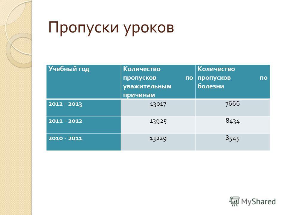 Пропуски уроков Учебный годКоличество пропусков по уважительным причинам Количество пропусков по болезни 2012 - 2013130177666 2011 - 2012139258434 2010 - 2011132298545