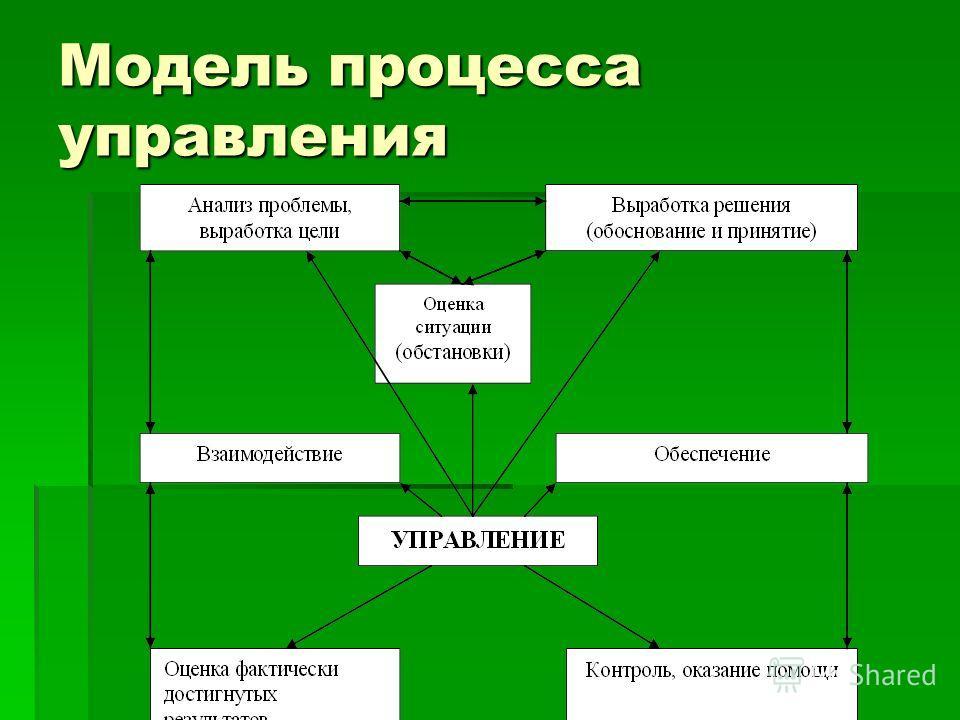 Модель процесса управления