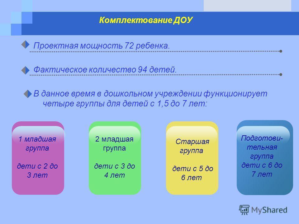 www.themegallery.com Комплектование ДОУ Проектная мощность 72 ребенка. Фактическое количество 94 детей. В данное время в дошкольном учреждении функционирует четыре группы для детей с 1,5 до 7 лет: 2 младшая группа дети с 3 до 4 лет 1 младшая группа д