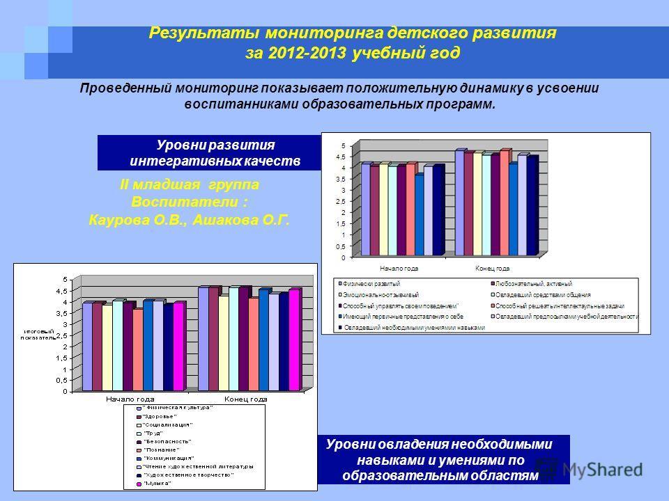 Результаты мониторинга детского развития за 2012-2013 учебный год Уровни развития интегративных качеств Уровни овладения необходимыми навыками и умениями по образовательным областям Проведенный мониторинг показывает положительную динамику в усвоении