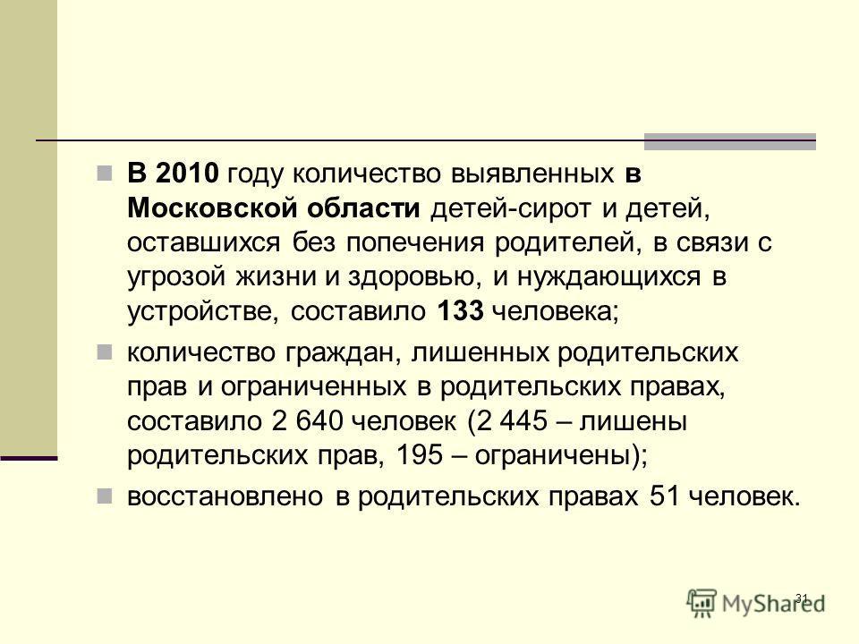 31 В 2010 году количество выявленных в Московской области детей-сирот и детей, оставшихся без попечения родителей, в связи с угрозой жизни и здоровью, и нуждающихся в устройстве, составило 133 человека; количество граждан, лишенных родительских прав
