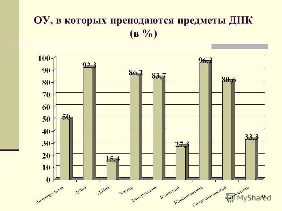 41 ОУ, в которых преподаются предметы ДНК (в %)