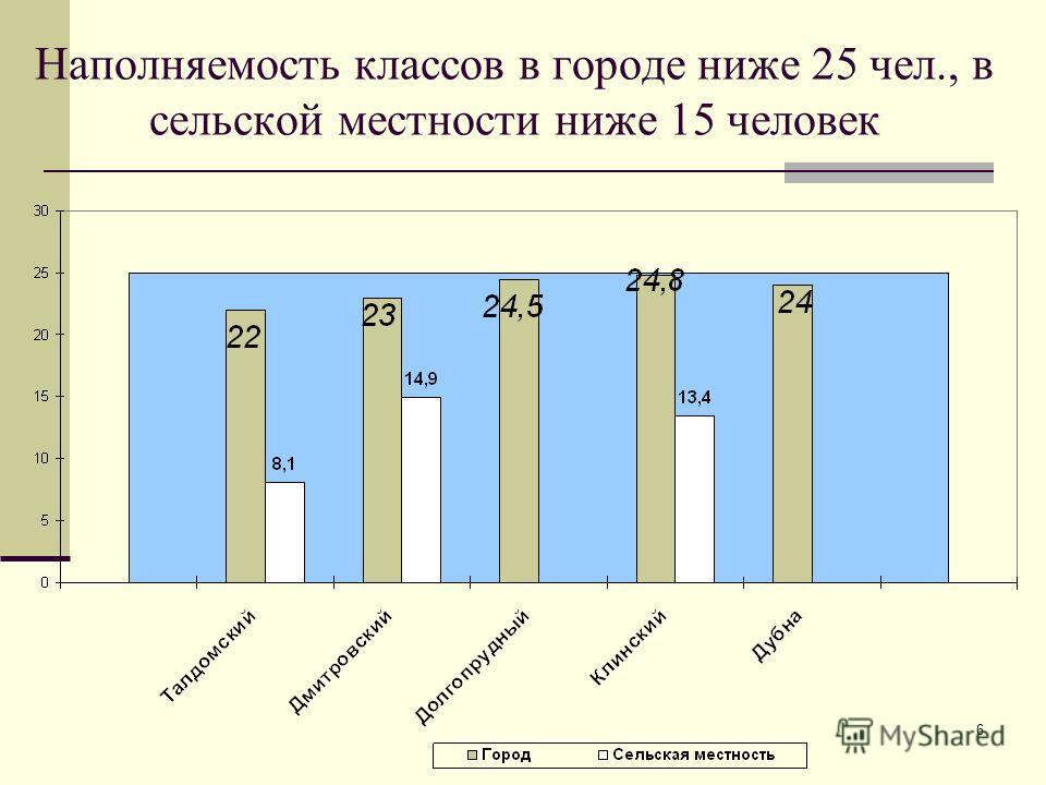 6 Наполняемость классов в городе ниже 25 чел., в сельской местности ниже 15 человек