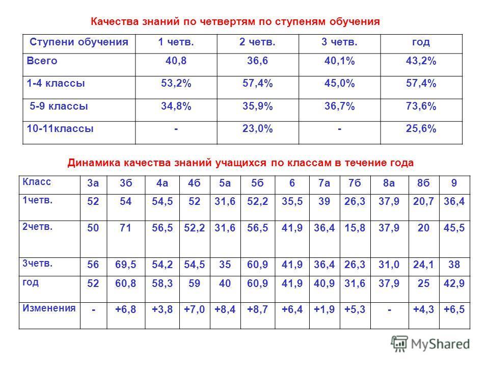 Ступени обучения1 четв.2 четв.3 четв.год Всего40,836,640,1%43,2% 1-4 классы53,2%57,4%45,0%57,4% 5-9 классы34,8%35,9%36,7%73,6% 10-11классы-23,0%-25,6% Качества знаний по четвертям по ступеням обучения Класс 3а3б4а4б5а5б67а7б8а8б9 1четв. 525454,55231,