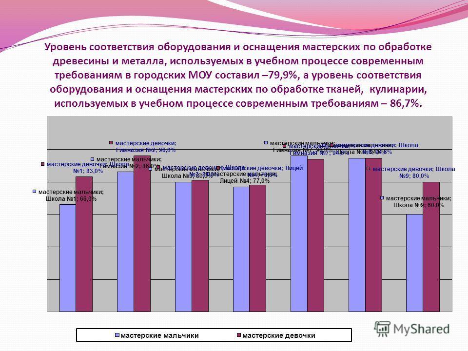 Уровень соответствия оборудования и оснащения мастерских по обработке древесины и металла, используемых в учебном процессе современным требованиям в городских МОУ составил –79,9%, а уровень соответствия оборудования и оснащения мастерских по обработк