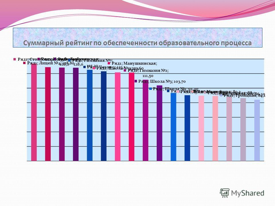 Суммарный рейтинг по обеспеченности образовательного процесса