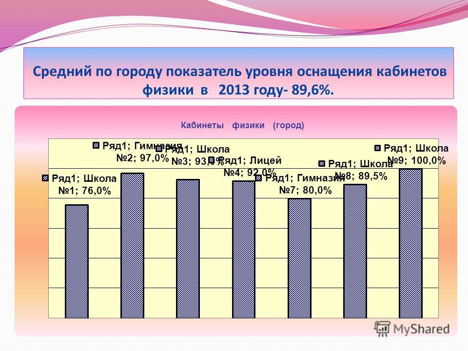 Средний по городу показатель уровня оснащения кабинетов физики в 2013 году- 89,6%.