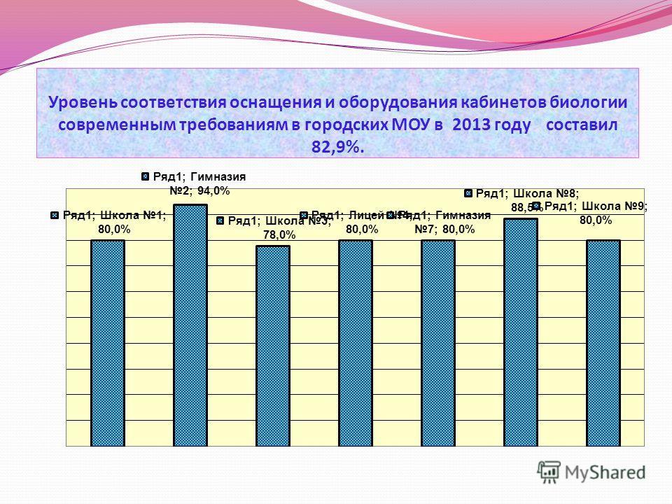 Уровень соответствия оснащения и оборудования кабинетов биологии современным требованиям в городских МОУ в 2013 году составил 82,9%.