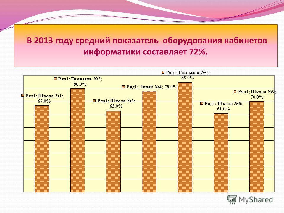 В 2013 году средний показатель оборудования кабинетов информатики составляет 72%.