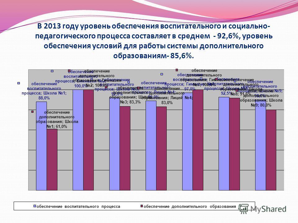 В 2013 году уровень обеспечения воспитательного и социально- педагогического процесса составляет в среднем - 92,6%, уровень обеспечения условий для работы системы дополнительного образованиям- 85,6%.