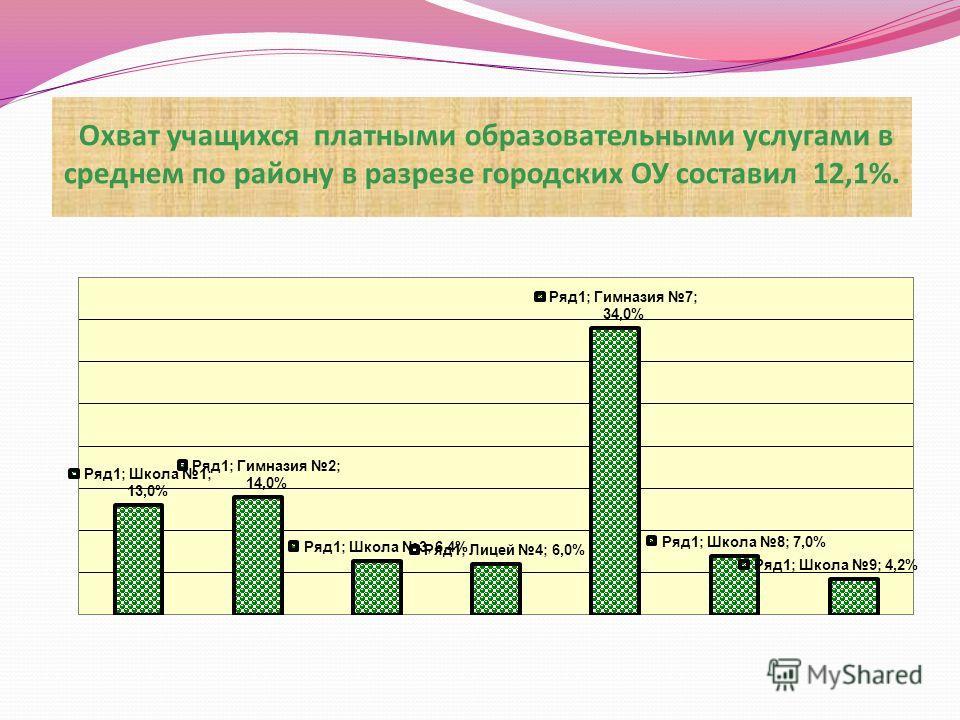 Охват учащихся платными образовательными услугами в среднем по району в разрезе городских ОУ составил 12,1%.