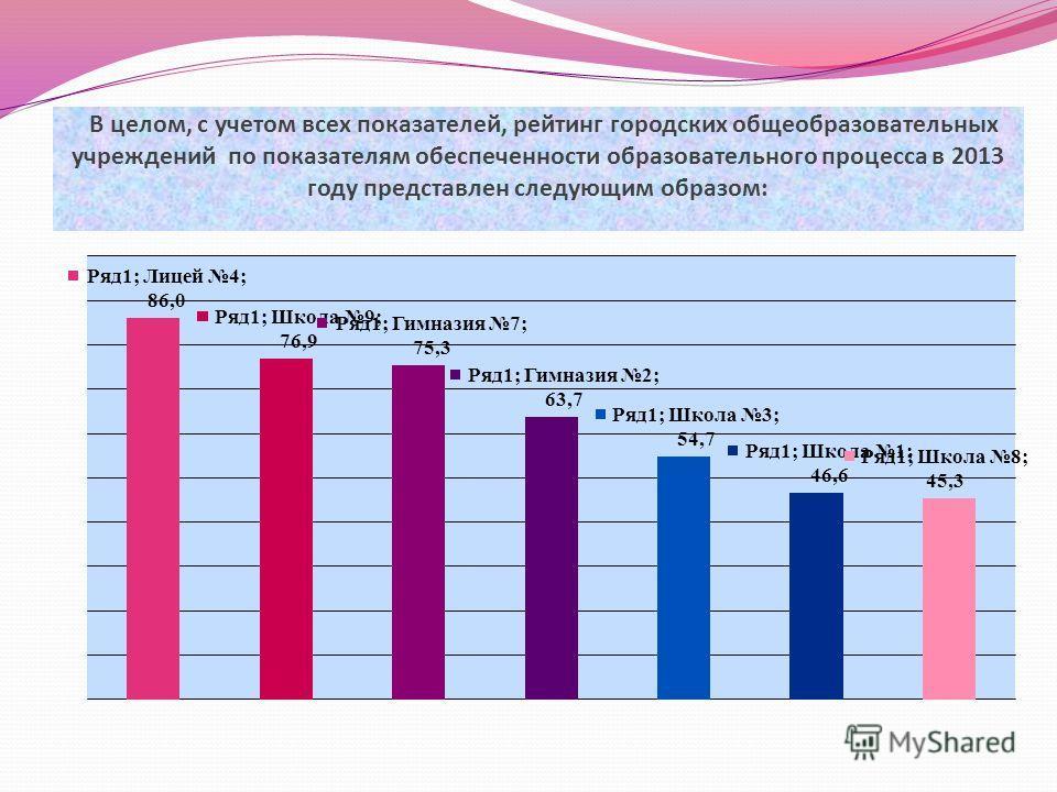 В целом, с учетом всех показателей, рейтинг городских общеобразовательных учреждений по показателям обеспеченности образовательного процесса в 2013 году представлен следующим образом: