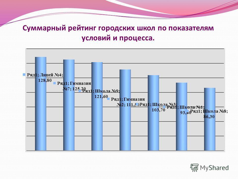 Суммарный рейтинг городских школ по показателям условий и процесса.