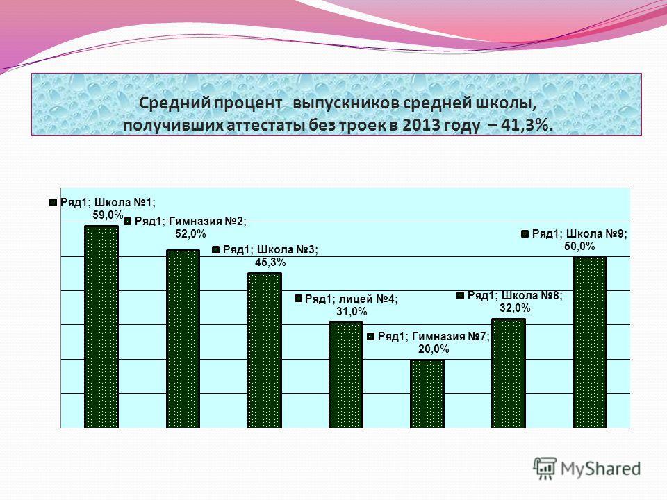 Средний процент выпускников средней школы, получивших аттестаты без троек в 2013 году – 41,3%.