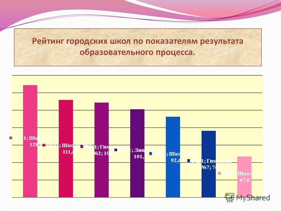 Рейтинг городских школ по показателям результата образовательного процесса.