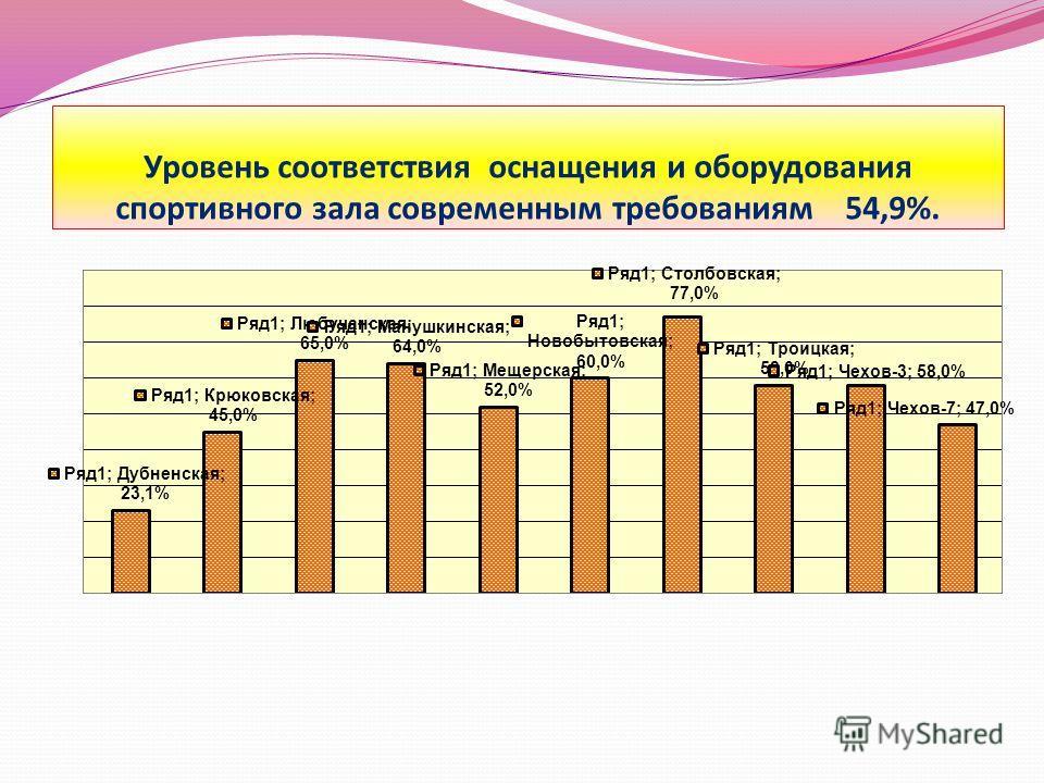 Уровень соответствия оснащения и оборудования спортивного зала современным требованиям 54,9%.