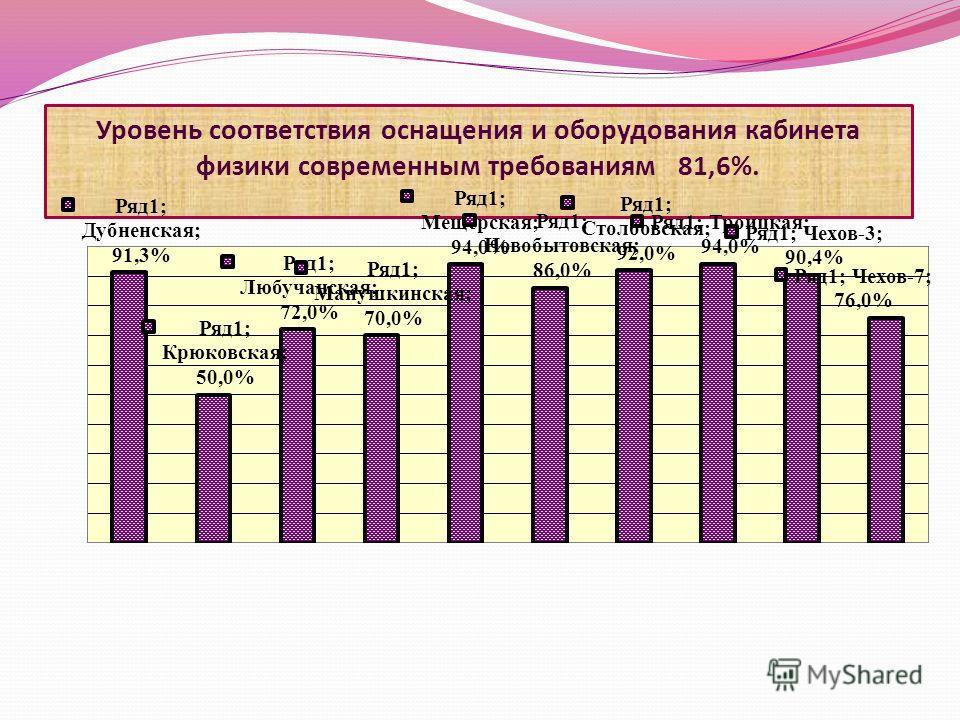 Уровень соответствия оснащения и оборудования кабинета физики современным требованиям 81,6%.