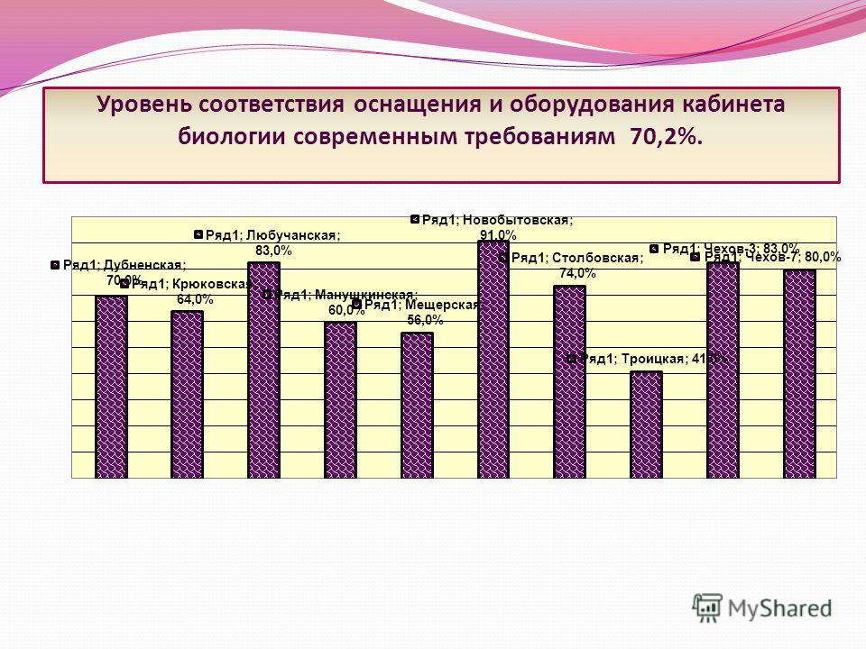 Уровень соответствия оснащения и оборудования кабинета биологии современным требованиям 70,2%.