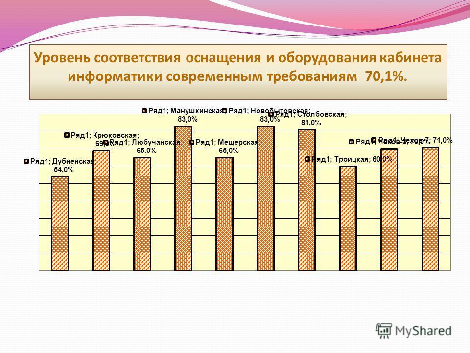 Уровень соответствия оснащения и оборудования кабинета информатики современным требованиям 70,1%.
