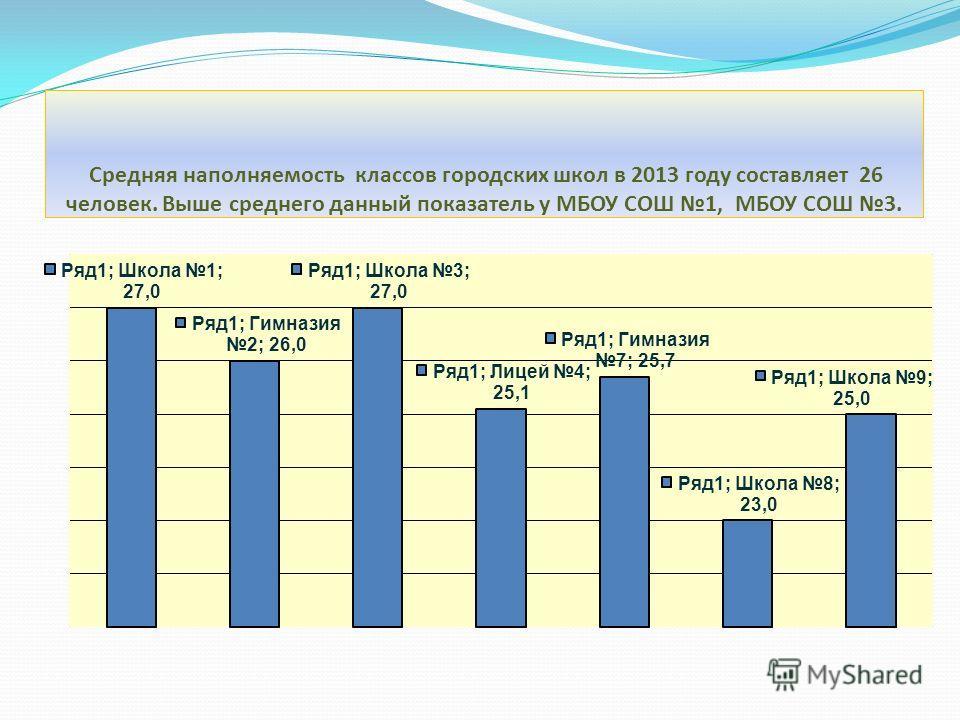Средняя наполняемость классов городских школ в 2013 году составляет 26 человек. Выше среднего данный показатель у МБОУ СОШ 1, МБОУ СОШ 3.