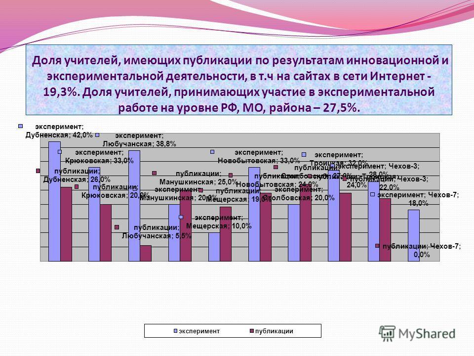 Доля учителей, имеющих публикации по результатам инновационной и экспериментальной деятельности, в т.ч на сайтах в сети Интернет - 19,3%. Доля учителей, принимающих участие в экспериментальной работе на уровне РФ, МО, района – 27,5%.