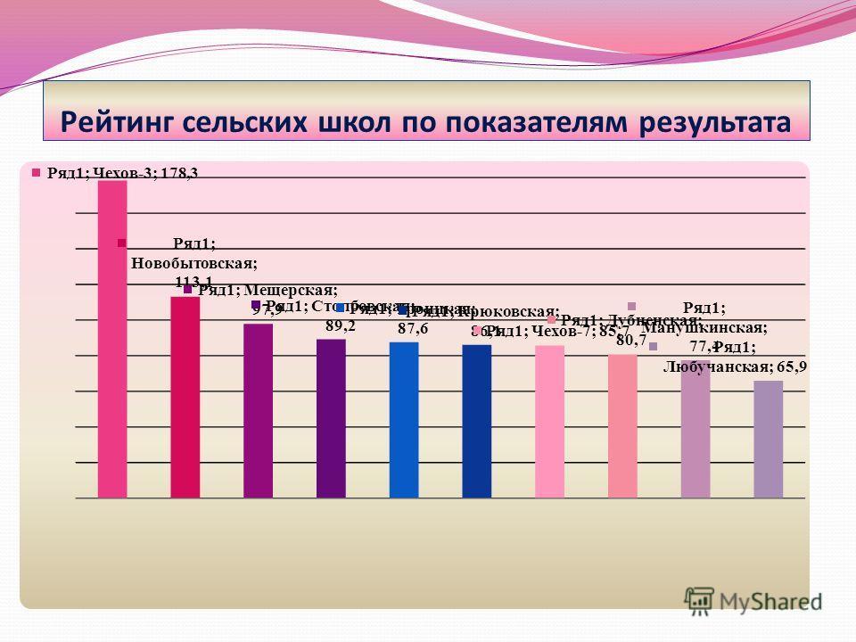 Рейтинг сельских школ по показателям результата