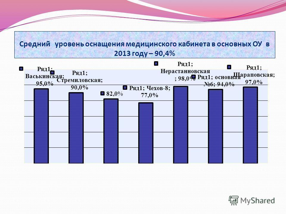 Средний уровень оснащения медицинского кабинета в основных ОУ в 2013 году – 90,4%