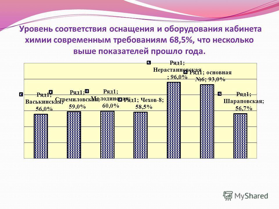 Уровень соответствия оснащения и оборудования кабинета химии современным требованиям 68,5%, что несколько выше показателей прошло года.