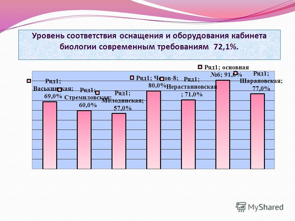 Уровень соответствия оснащения и оборудования кабинета биологии современным требованиям 72,1%.