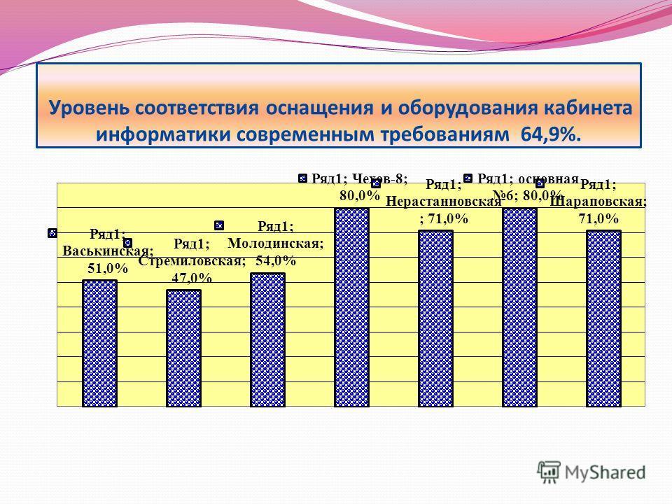 Уровень соответствия оснащения и оборудования кабинета информатики современным требованиям 64,9%.