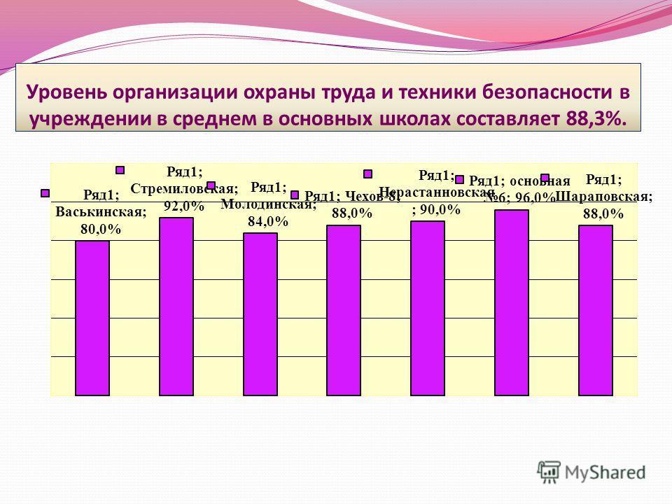 Уровень организации охраны труда и техники безопасности в учреждении в среднем в основных школах составляет 88,3%.