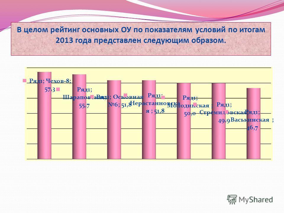 В целом рейтинг основных ОУ по показателям условий по итогам 2013 года представлен следующим образом.