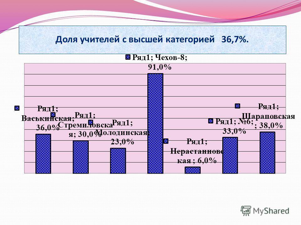 Доля учителей с высшей категорией 36,7%.