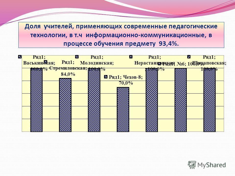Доля учителей, применяющих современные педагогические технологии, в т.ч информационно-коммуникационные, в процессе обучения предмету 93,4%.